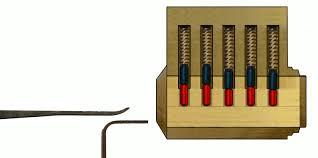 Wetenschap van Lockpicking Ontdek de sport Lockpick