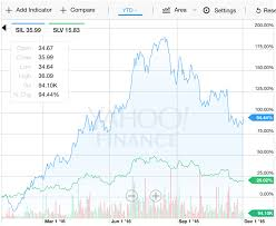 Yahoo Finance Silver Chart Top 5 Silver Stocks For 2017 Seeking Alpha