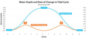 Understanding The Rule Of Twelfths For Tide Prediction