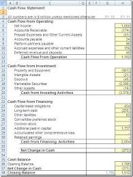 Financial Modeling Historical Cash Flow Statement Of Facebook