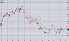 Apache Corp Stock Chart Apa Stock Price And Chart Nyse Apa Tradingview
