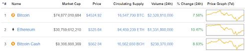 Bitcoin Litecoin Ethereum Charts Bitcoin Price Rallies To 4 500 As Ethereum Litecoin Lead