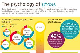 stress statistics in america com