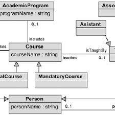 Relational Databases Example A Sample Relational Database Schema Download Scientific Diagram