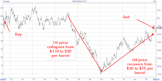 Selling Bhp Billiton After Its Recent Share Price Gains Uk