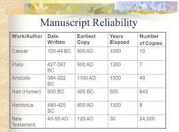 New Testament Manuscripts Chart Foundational Answers