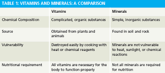 Vitamins What They Do Chart Vitamins And Minerals Explained
