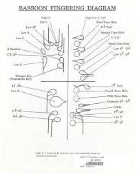 Oboe Trill Chart Hawkins Fingering Chart For Bassoon