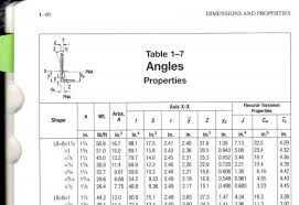 Angle Iron Span Chart Cable Bracing For Steel Buildings Owlcation