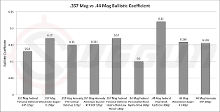 44 Rem Mag Ballistics Chart 357 Mag Vs 44 Mag Cartridge Comparison Sniper Country
