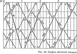 Самоучитель ДСП График и расписание движения поездов СЦБИСТ  По отношению скоростей движения поездов разных категорий графики делятся на параллельные и непараллельные Параллельным называется график на котором поезда