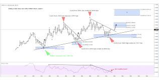 Eur Usd Historical Chart Eurusd Is History Repeating Itself Elliottwave Forecast Com