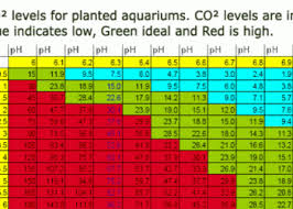 Co2 Ph Kh Table Barr Report Forum Aquarium Plants