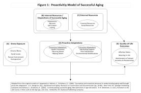 paper interventions to promote successful aging healthy figure 1 depicts key components of the proactivity model of successful aging