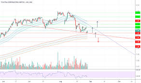 Tls Stock Price And Chart Asx Tls Tradingview