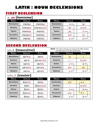 Latin Noun Declension Chart Five Js Homeschool
