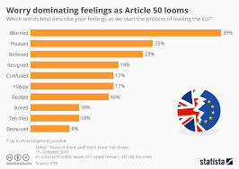 Article With Chart Chart Worry Dominating Feelings As Article 50 Looms Statista