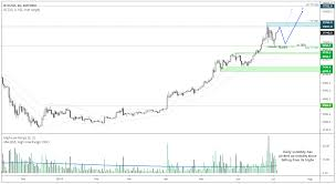 Bitcoin Day Chart Bitcoin Rallies Its Way To Independence Day