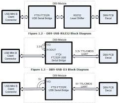 ftdi db9 usb rs232 usb 2 0 modules mouser united kingdom db9 usb d5 block diagram