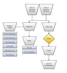 Chart Of Accounts Structure Financial Structures Chapter 6 R19a