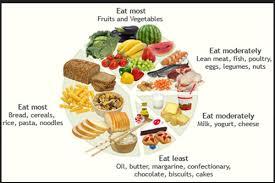 Dietician Subhamita Service Provider Of Diet Chart