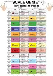 Genie Music Chart Scale Genie In 2019 Piano Music Music Chords Piano Sheet