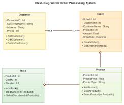 share your living knowledge quot   uml diagramsuml class diagram example