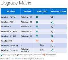 Windows 7 Versions Chart All Pirates Forgiven In Upcoming Free Windows 10 Upgrade