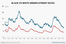Black Unemployment Chart Unemployment Rate Gap Between Black And White Falls To
