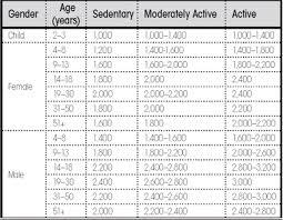 Diabetes Weight Chart Caloric Intake Diabetes Weight Charts For Women