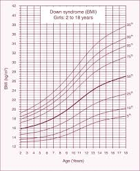 Down Syndrome Weight Chart Explanatory Chart Of Down Syndrome Body Mass Index Chart For