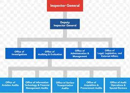 Organizational Chart Organizational Structure Corporation
