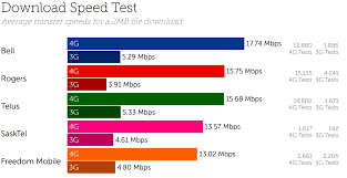 3g Vs Lte Speed Chart Bell Has Canadas Fastest 4g Network According To Latest