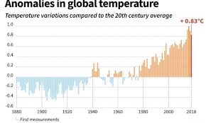 Earth Temperature History Chart Earth Warming More Quickly Than Thought New Climate Models Show
