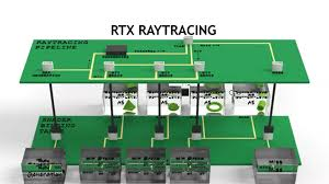 Rtx Index Chart Video Series Practical Real Time Ray Tracing With Rtx