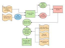 3 Hacks For Project Management Processes Lucidchart Blog