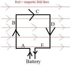 electric motor physics. An Electric Motor Turns Because Two Sides Of A Loop Feel Opposite Forces Due To Physics F
