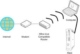 connect your xbox online using your laptop simplified for 68590 router diagram wired small gif