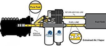 air dog i lift pump 150 gph fits 89 93 cummins bk diesel service the airdog also provides the fuel pressures and flows your diesel engine needs to produce maximum power any time every time