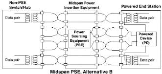 simple circuit design tutorial for poe applications ee times midspan poe configuration pse injecting power
