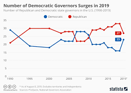 Chart Number Of Democratic Governors Surges In 2019 Statista