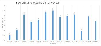 Flu Vaccine Comparison Chart 2018 2019 In Summary Of Cdc Flu Vaccine Effectiveness Estimates 2004
