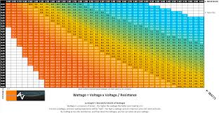 Vape Resistance Chart A Simple Wattage Chart Showing The Relationship Between