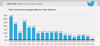 Heres Twitters Slowing User Growth In One Chart Techcrunch
