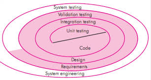 Software Engineering Short Note On Software Testing Strategic
