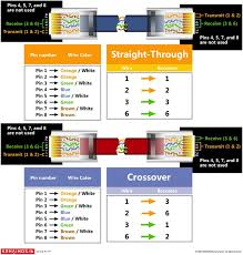 standard cat5 wire order wiring diagram schematics baudetails info rj45 wiring diagram cat5e amp diagram wiring on categroy 5e pin