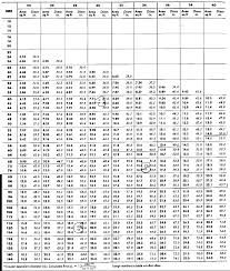 Duct Sizing Charts Tables Energy Models Com