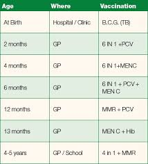 Child Immunisation Chart Childhood Immunisation Chart Carrick Road Medical Centre