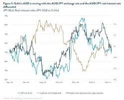 jpy usd exchange rate chart why the japanese yen chart looks like a mirror image of gold