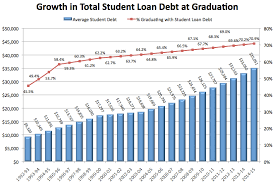 Student Loan Debt Chart 2015 How Much Parents And Students Borrow For College